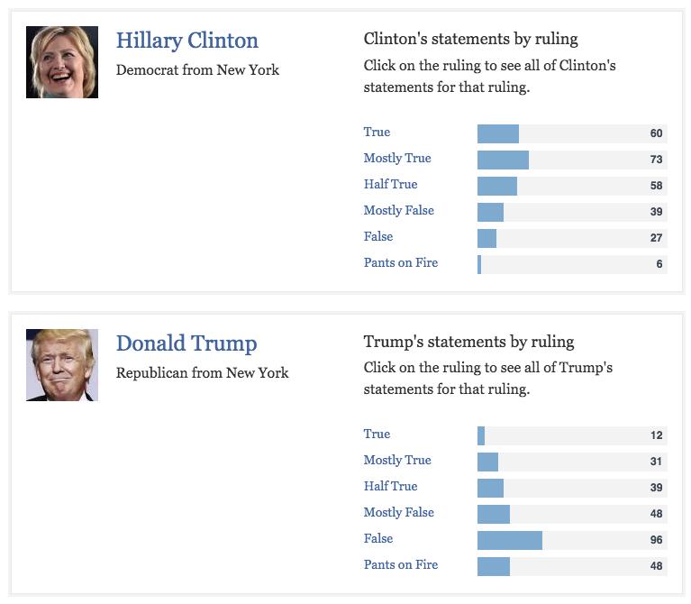 hillary_clinton_donald_trump_fact_check_lies